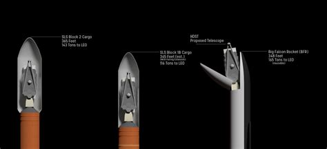 Cargo BFR's Fairing may be Problematic for Bigger Probes