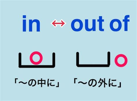 【out ofの意味まとめ】out of the blue,out of office, come out ofなど熟語