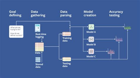 Introducing the Facebook Field Guide to Machine Learning